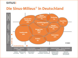 Sinus-Milieus in Deutschland