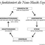 So funktioniert die Neue-Musik-Szene